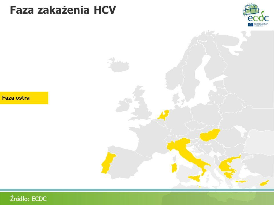 Faza zakażenia HCV Faza ostra Acute only Źródło: ECDC