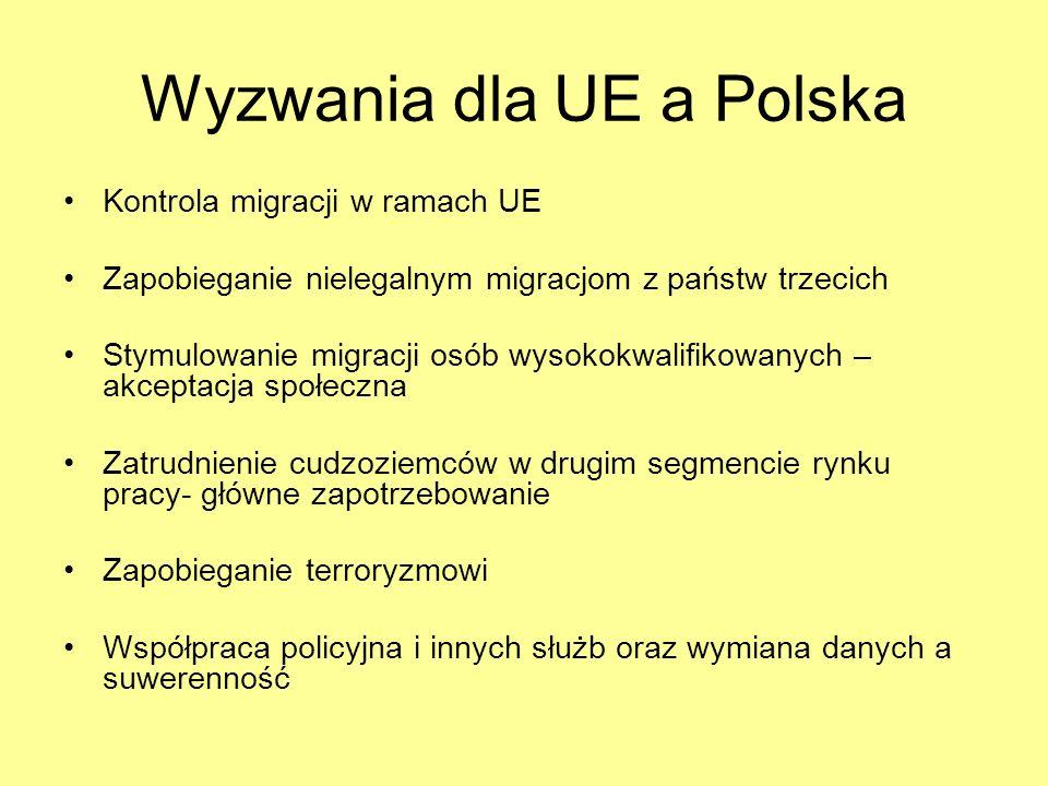 Wyzwania dla UE a Polska