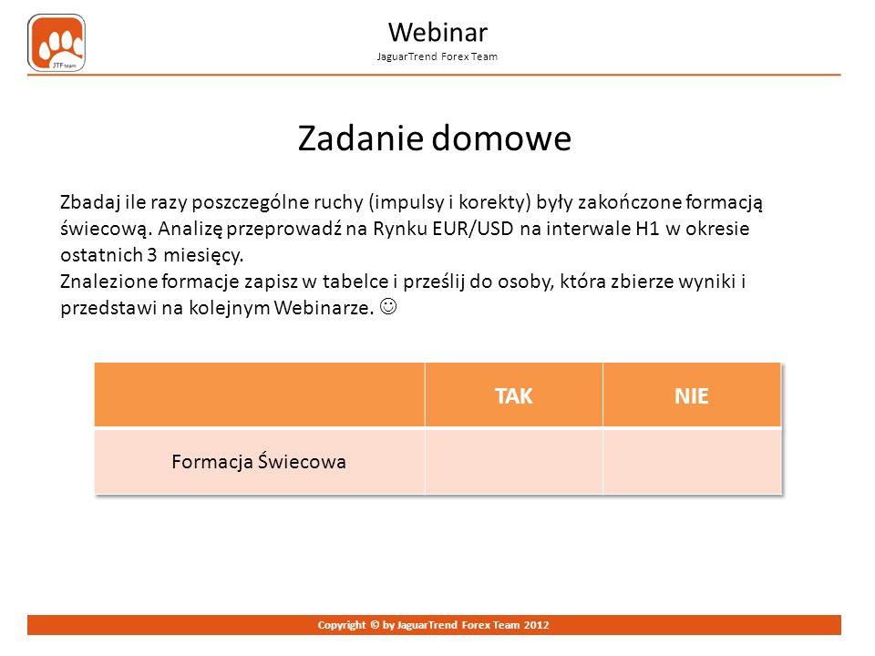 Zadanie domowe Webinar JaguarTrend Forex Team TAK NIE