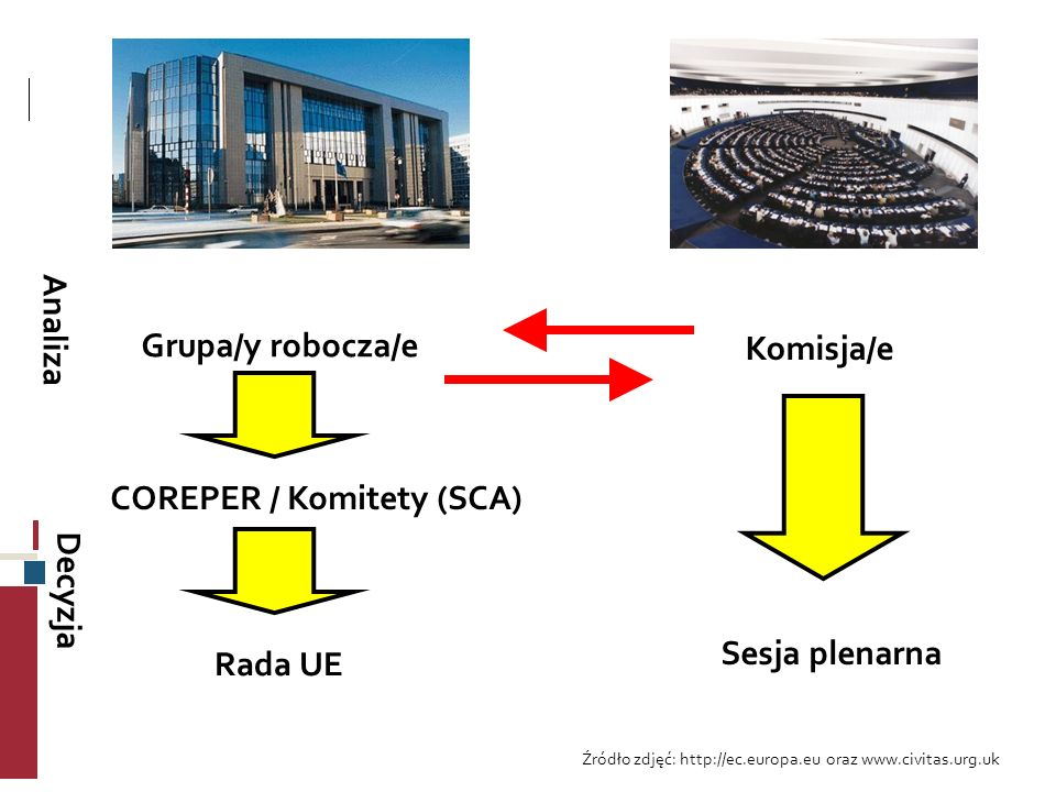 COREPER / Komitety (SCA)