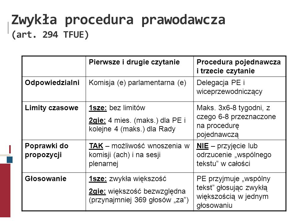 Zwykła procedura prawodawcza (art. 294 TFUE)