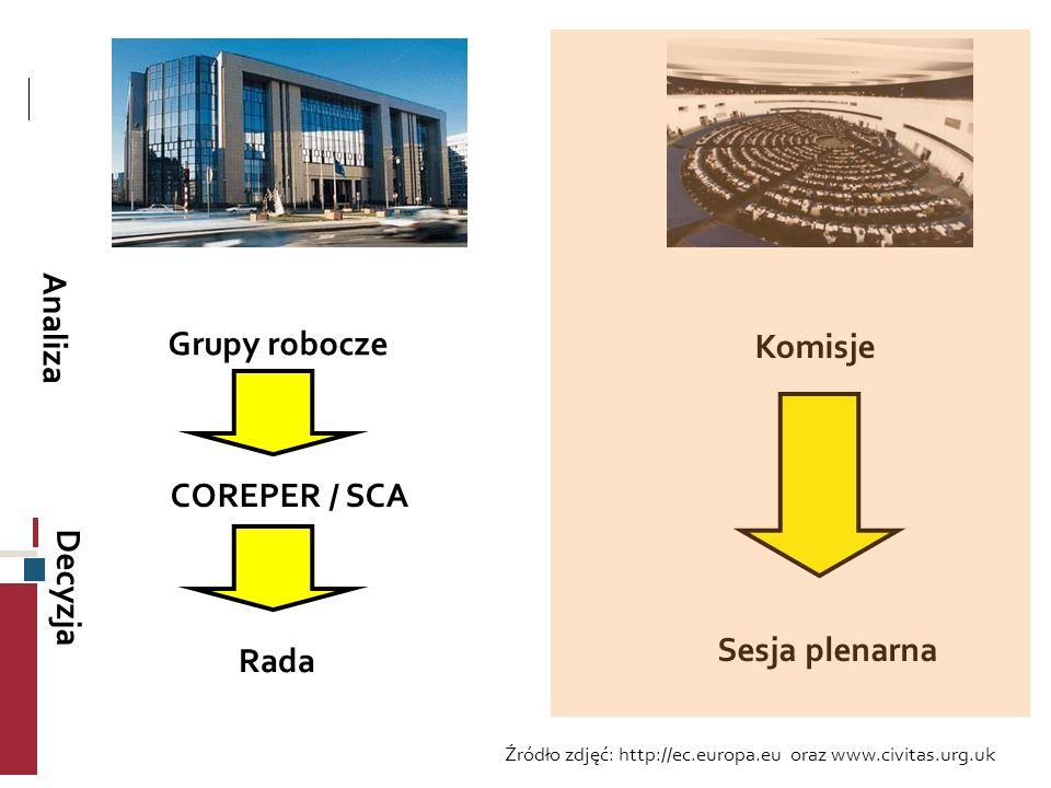 Grupy robocze Komisje COREPER / SCA Sesja plenarna Rada