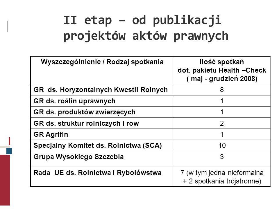 II etap – od publikacji projektów aktów prawnych