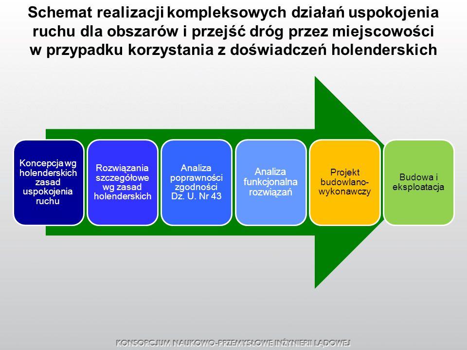 Schemat realizacji kompleksowych działań uspokojenia ruchu dla obszarów i przejść dróg przez miejscowości w przypadku korzystania z doświadczeń holenderskich