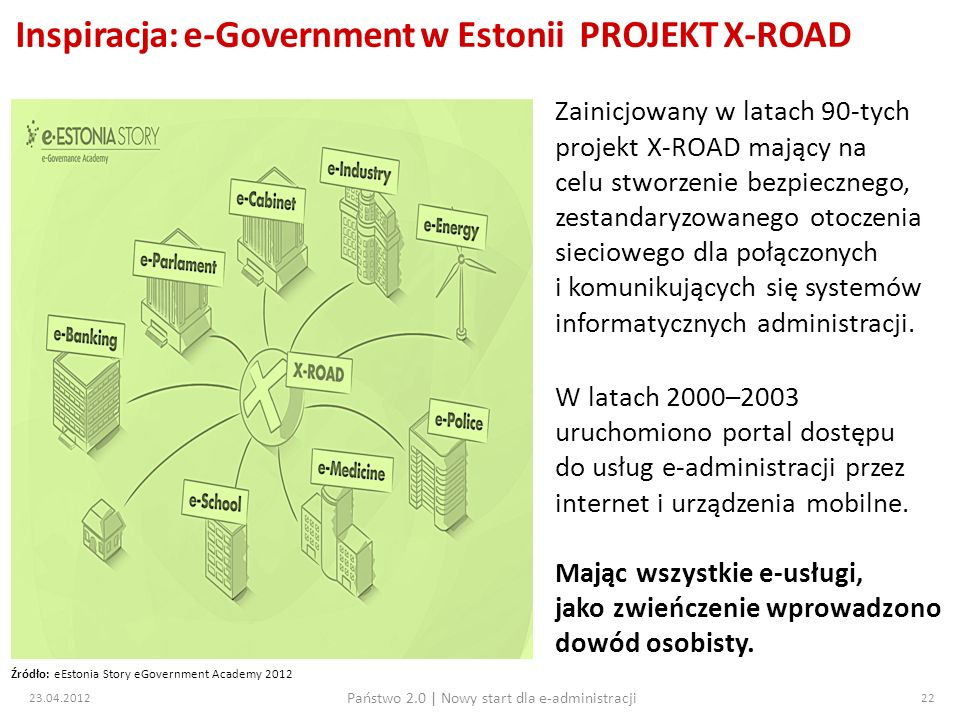 Inspiracja: e-Government w Estonii PROJEKT X-ROAD