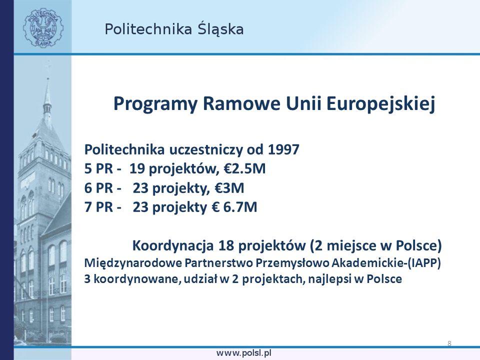 Programy Ramowe Unii Europejskiej
