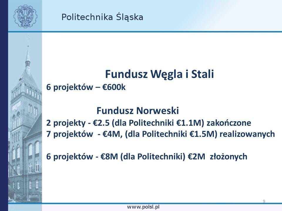 Fundusz Węgla i Stali Fundusz Norweski 6 projektów – €600k