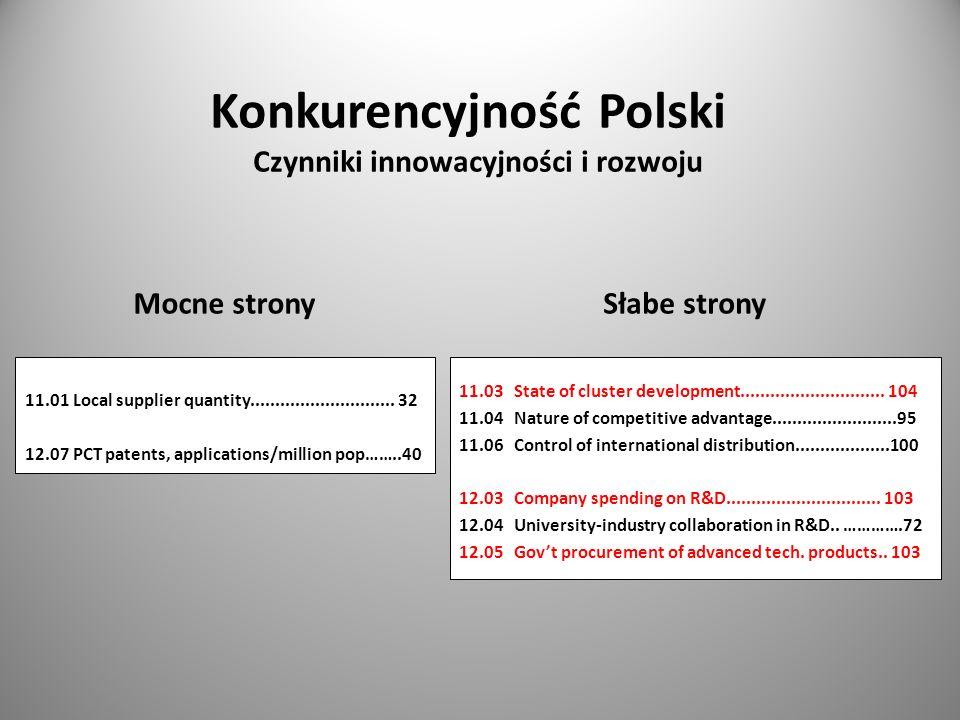 Konkurencyjność Polski