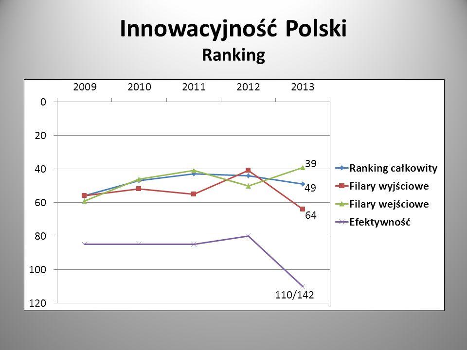 Innowacyjność Polski Ranking