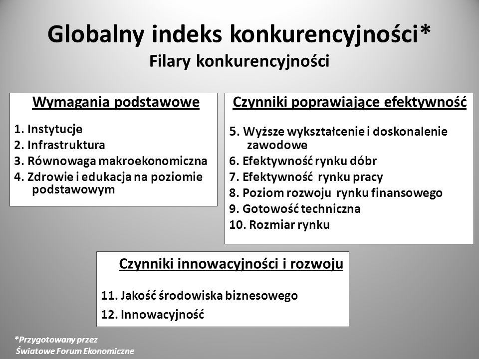 Globalny indeks konkurencyjności* Filary konkurencyjności