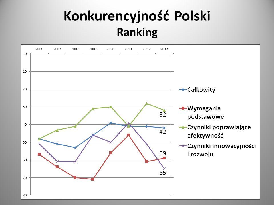 Konkurencyjność Polski Ranking