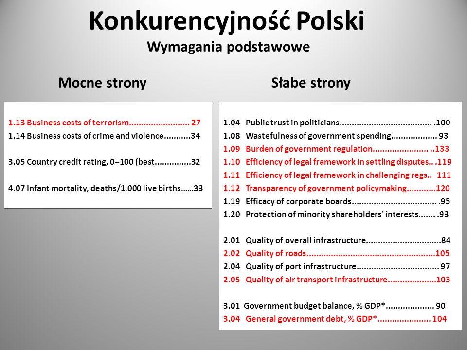 Konkurencyjność Polski Wymagania podstawowe