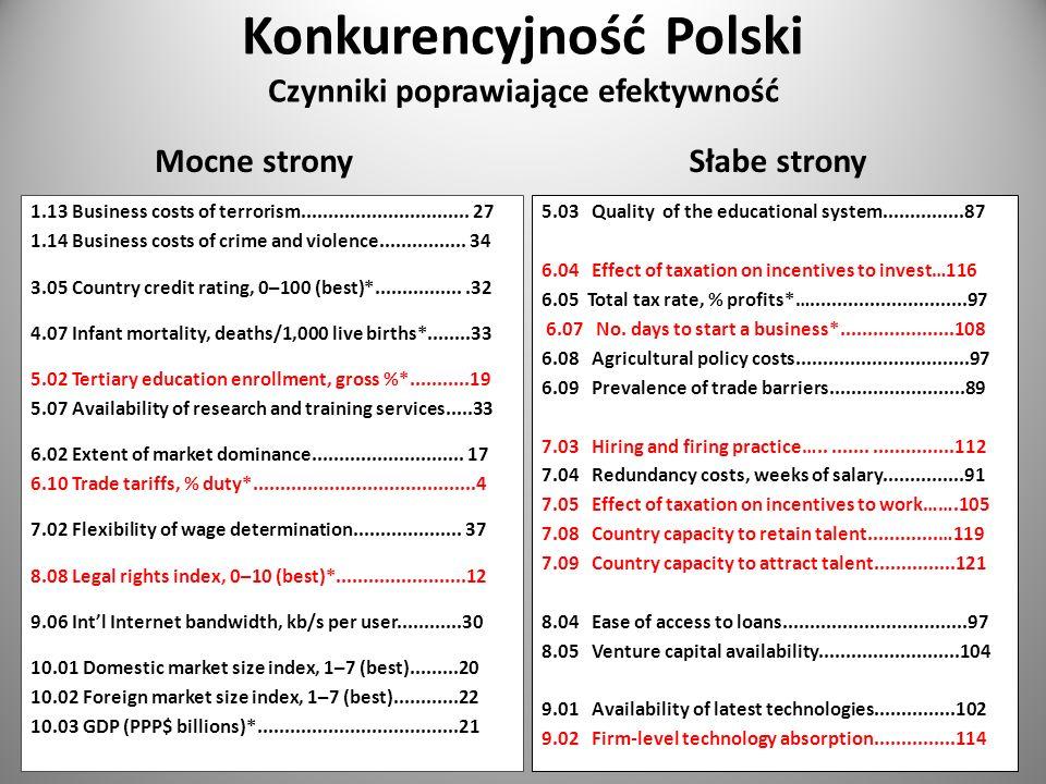 Konkurencyjność Polski Czynniki poprawiające efektywność