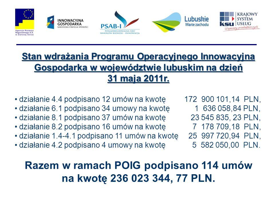 Razem w ramach POIG podpisano 114 umów na kwotę 236 023 344, 77 PLN.