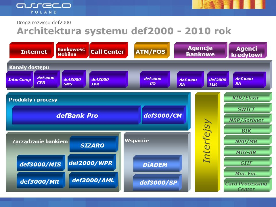 Architektura systemu def2000 - 2010 rok