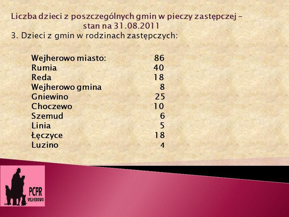 Liczba dzieci z poszczególnych gmin w pieczy zastępczej –