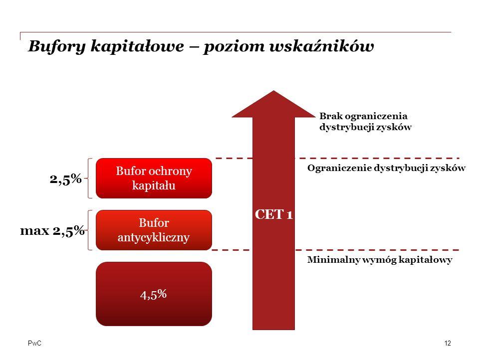 Bufory kapitałowe – poziom wskaźników