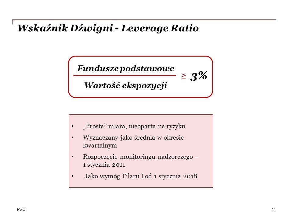 Wskaźnik Dźwigni - Leverage Ratio