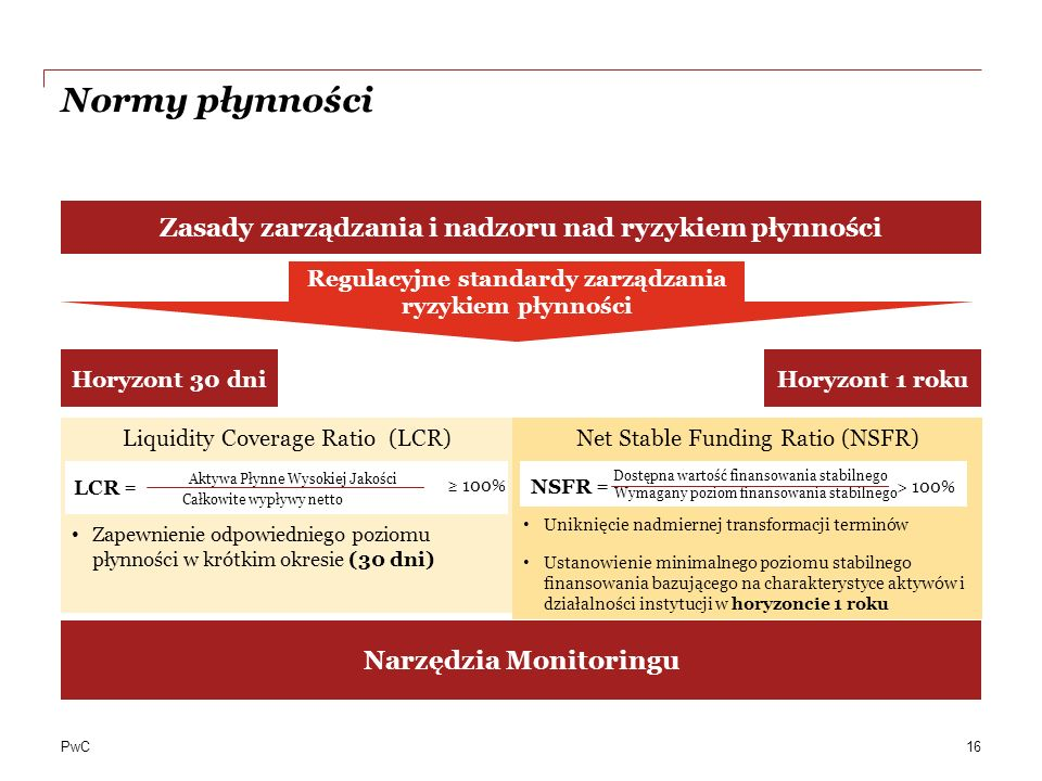 Normy płynności Zasady zarządzania i nadzoru nad ryzykiem płynności