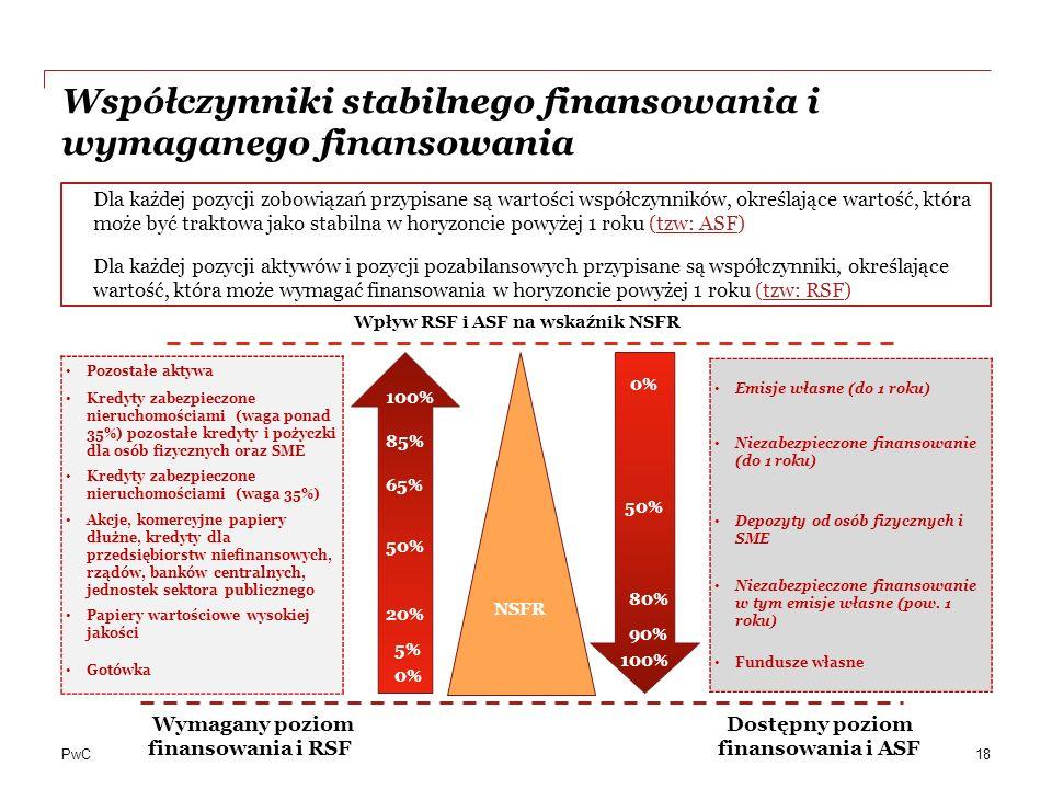 Współczynniki stabilnego finansowania i wymaganego finansowania