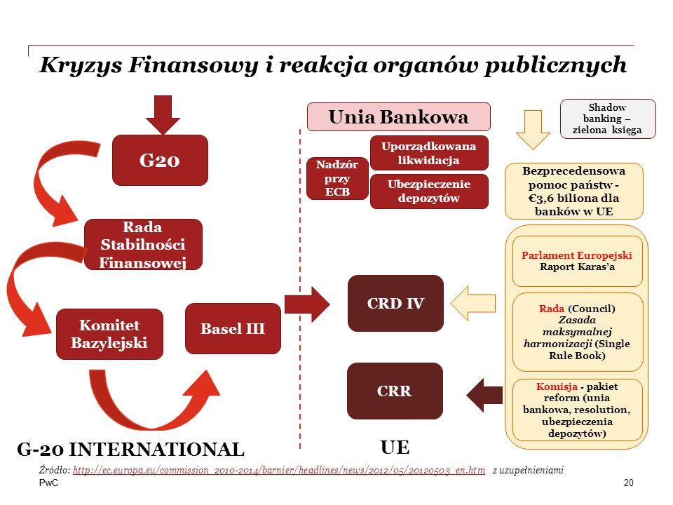 Kryzys Finansowy i reakcja organów publicznych