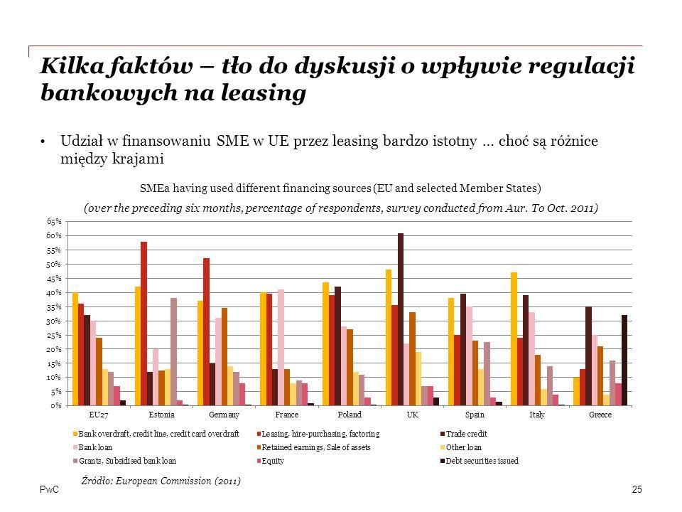 Kilka faktów – tło do dyskusji o wpływie regulacji bankowych na leasing