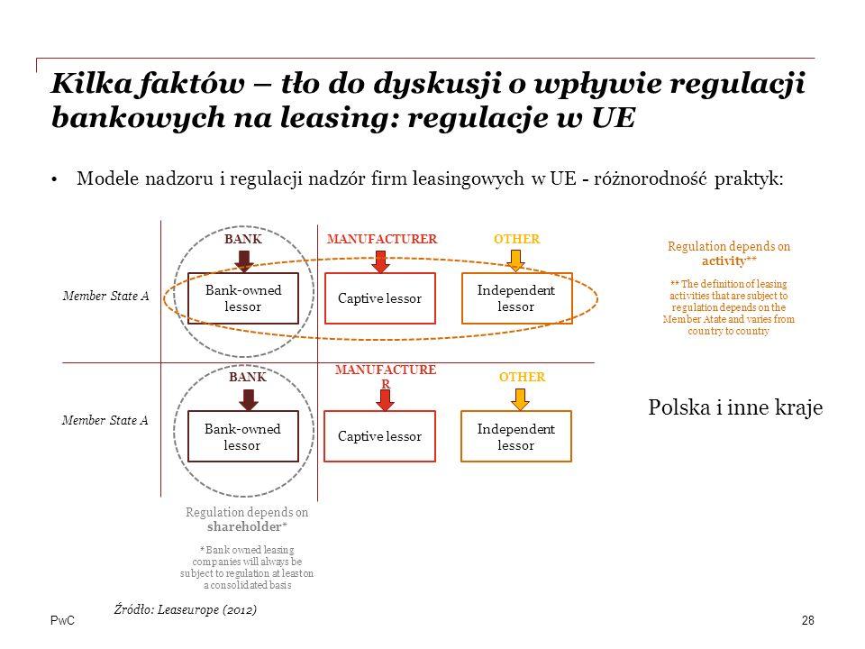 Kilka faktów – tło do dyskusji o wpływie regulacji bankowych na leasing: regulacje w UE
