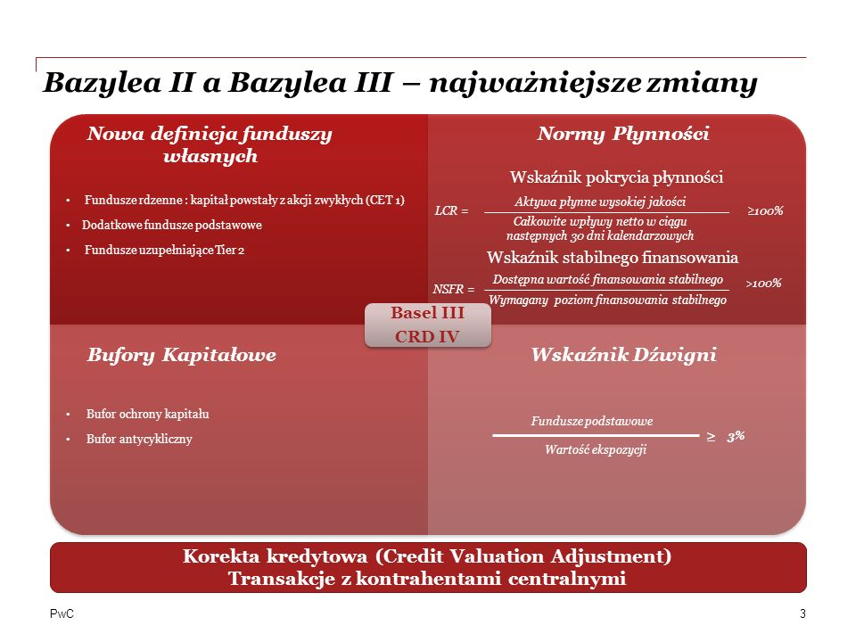 Bazylea II a Bazylea III – najważniejsze zmiany