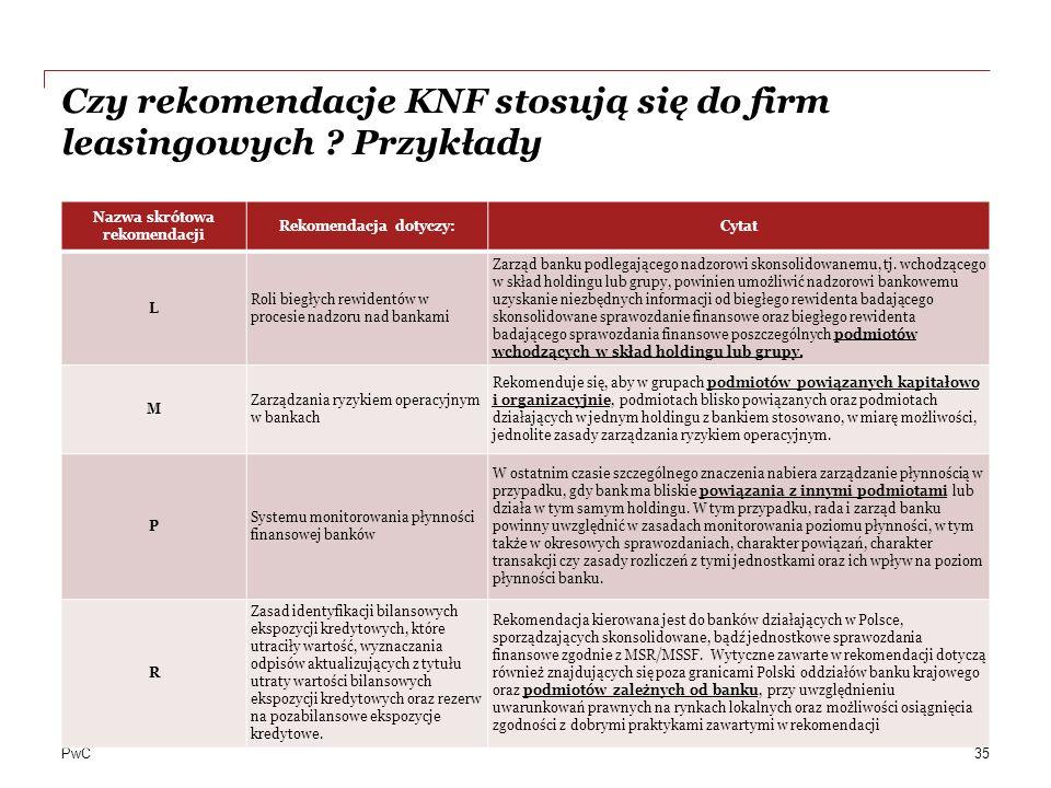 Czy rekomendacje KNF stosują się do firm leasingowych Przykłady