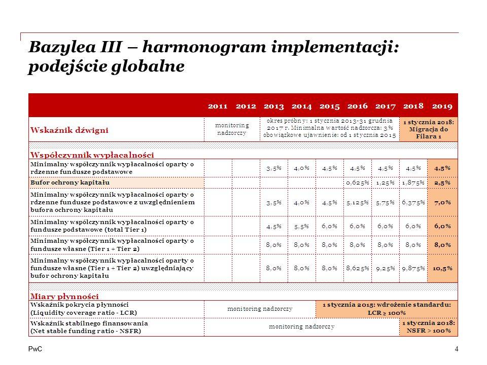 Bazylea III – harmonogram implementacji: podejście globalne