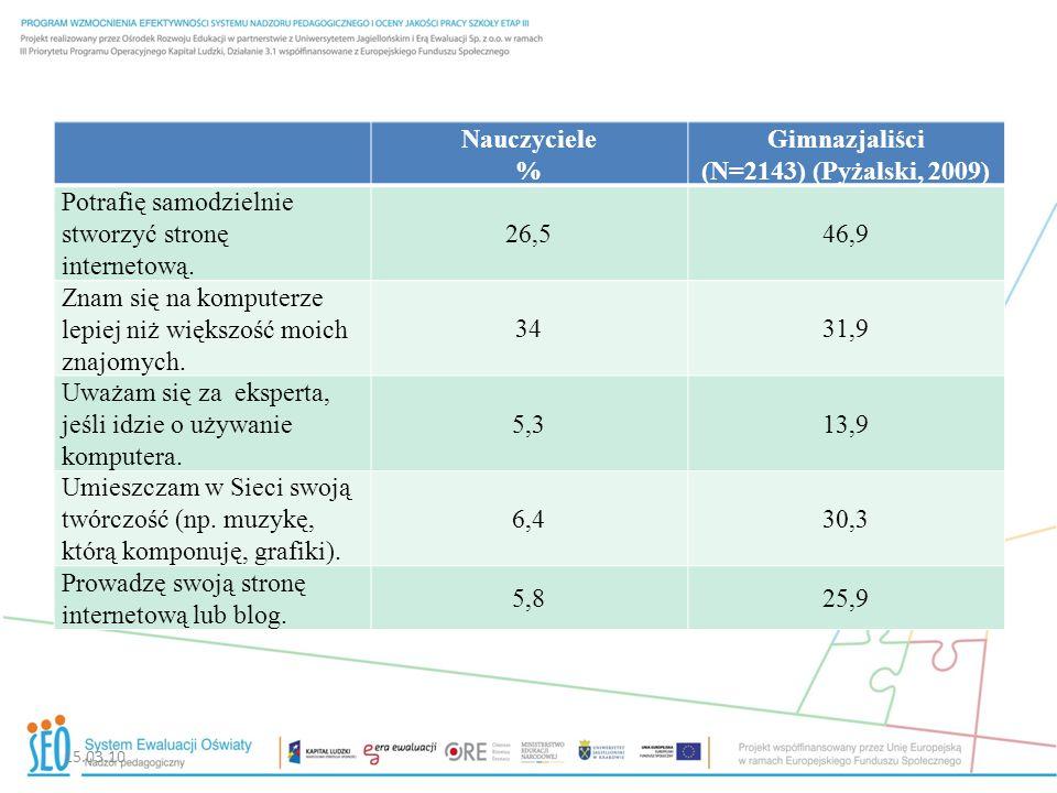 Nauczyciele % Gimnazjaliści (N=2143) (Pyżalski, 2009)