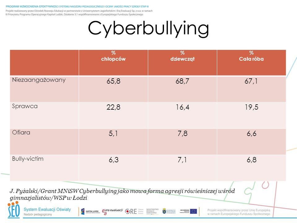 Cyberbullying% chłopców. dziewcząt. Cała róba. Niezaangażowany. 65,8. 68,7. 67,1. Sprawca. 22,8. 16,4.