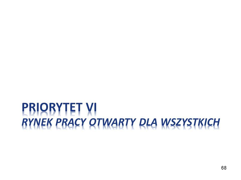 Priorytet VI Rynek pracy otwarty dla wszystkich