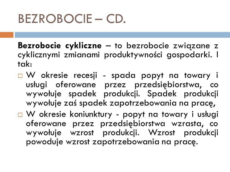 BEZROBOCIE – CD. Bezrobocie cykliczne – to bezrobocie związane z cyklicznymi zmianami produktywności gospodarki. I tak: