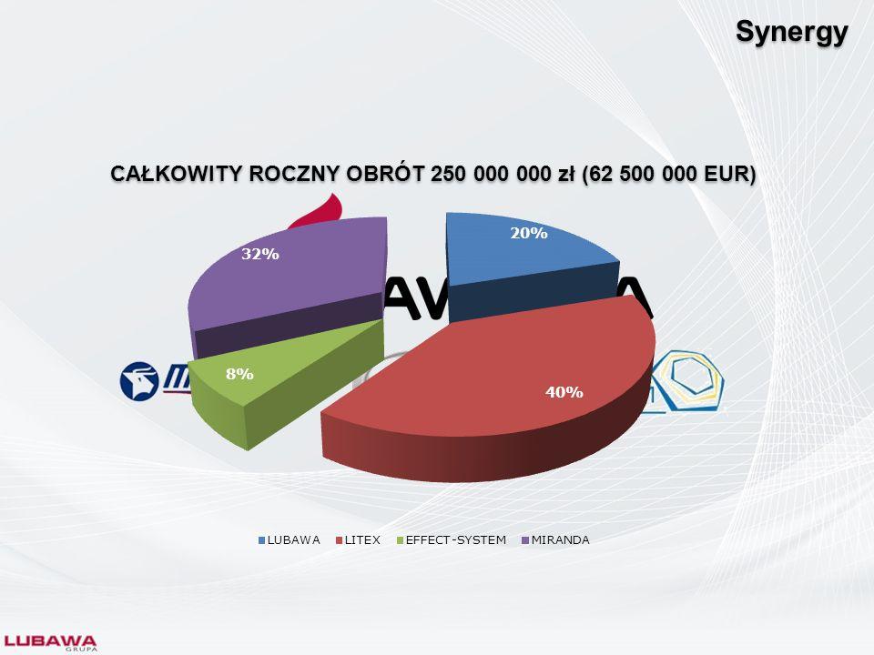 CAŁKOWITY ROCZNY OBRÓT 250 000 000 zł (62 500 000 EUR)