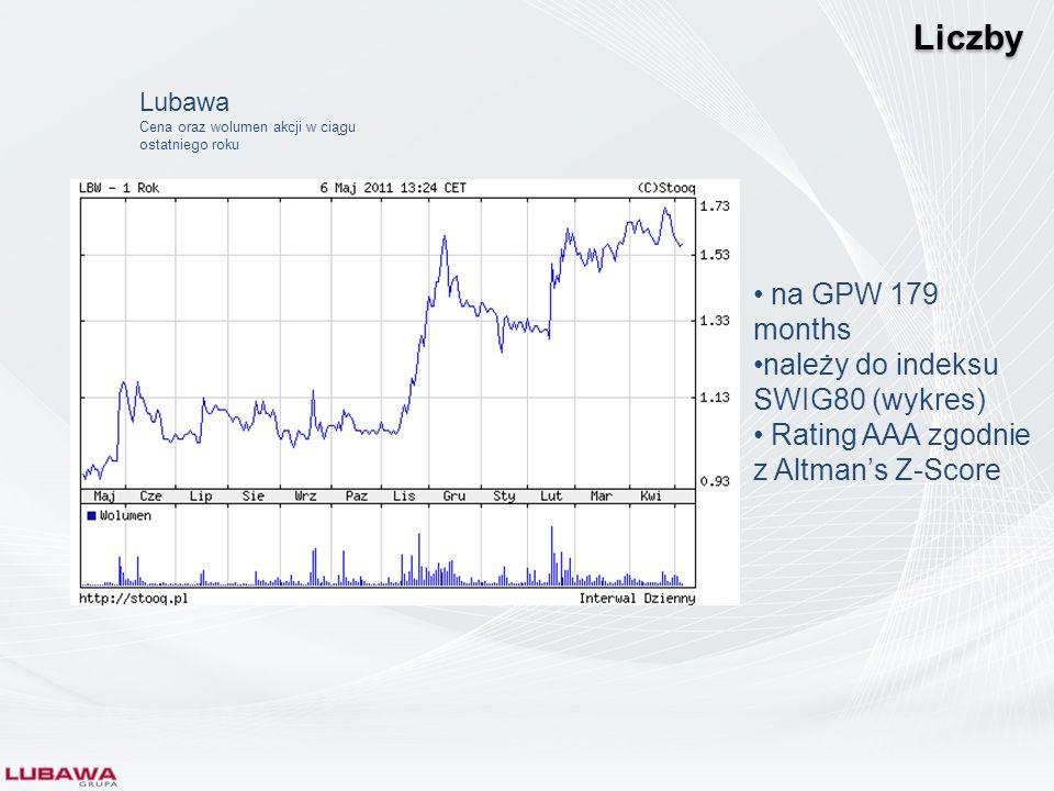Liczby na GPW 179 months należy do indeksu SWIG80 (wykres)