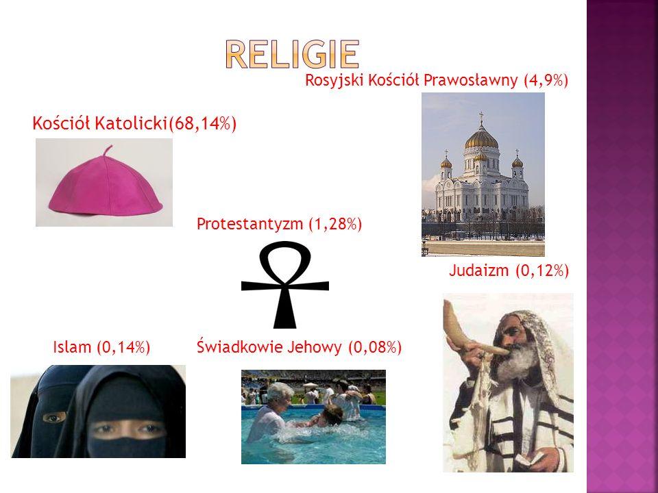 religie Kościół Katolicki(68,14%) Rosyjski Kościół Prawosławny (4,9%)