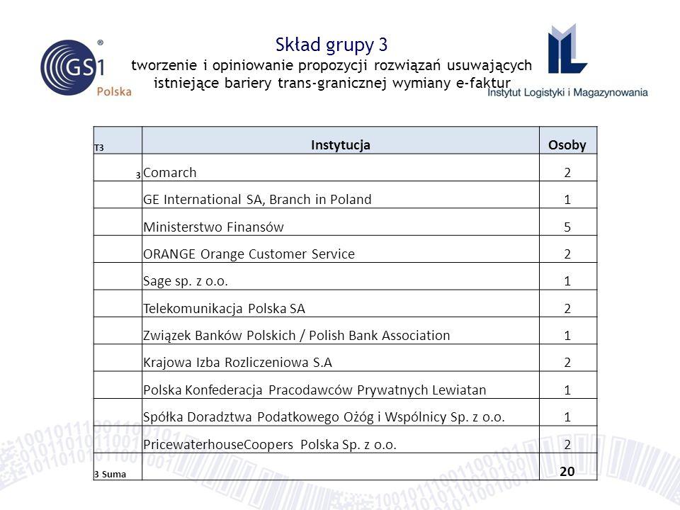 Skład grupy 3 tworzenie i opiniowanie propozycji rozwiązań usuwających istniejące bariery trans-granicznej wymiany e-faktur