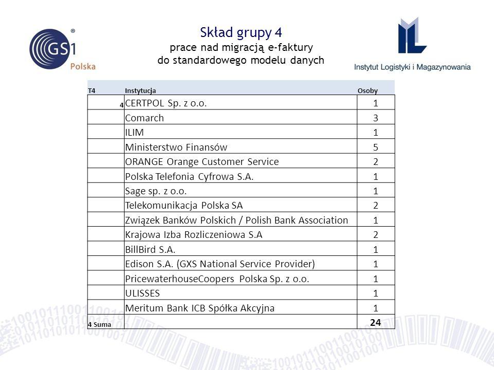 Skład grupy 4 prace nad migracją e-faktury do standardowego modelu danych