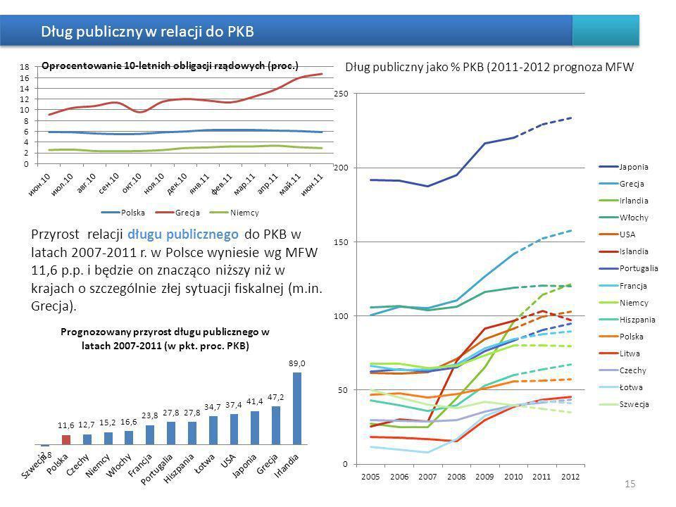 Dług publiczny w relacji do PKB