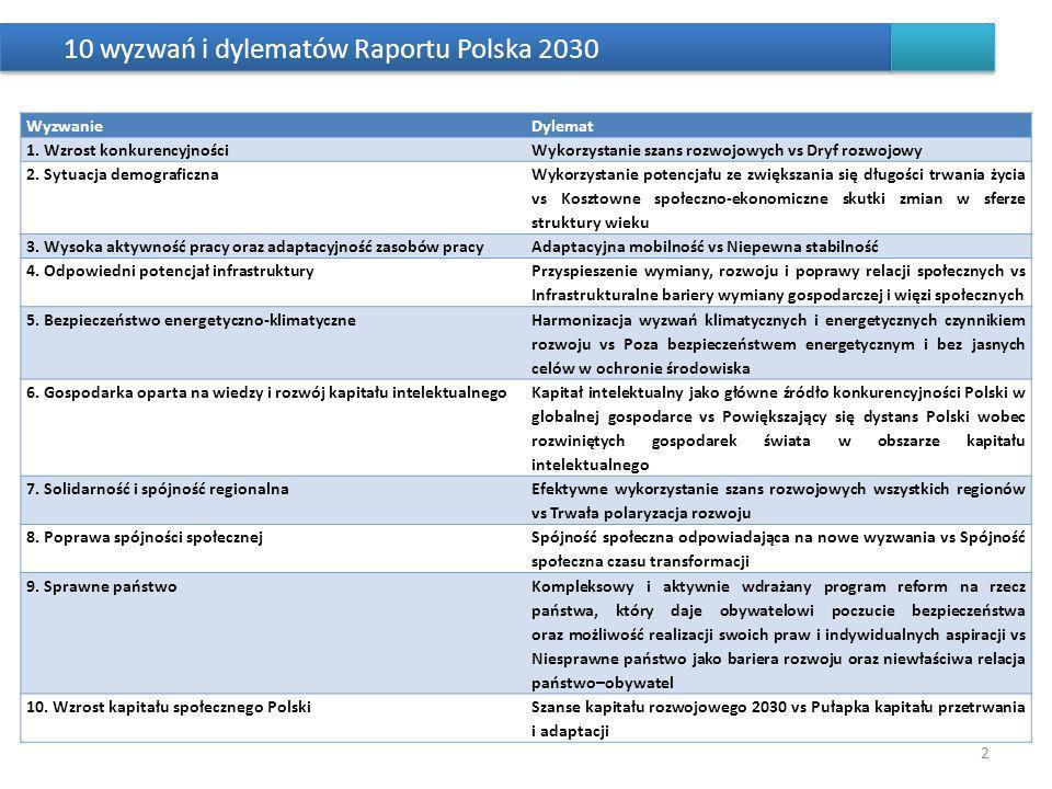 10 wyzwań i dylematów Raportu Polska 2030