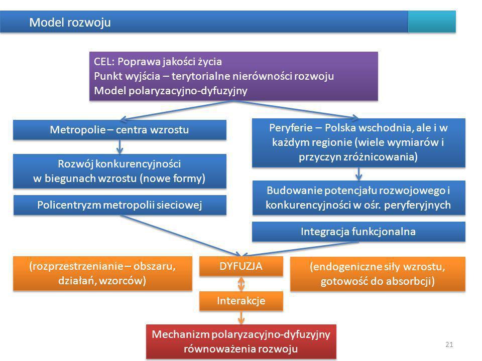 Model rozwoju CEL: Poprawa jakości życia