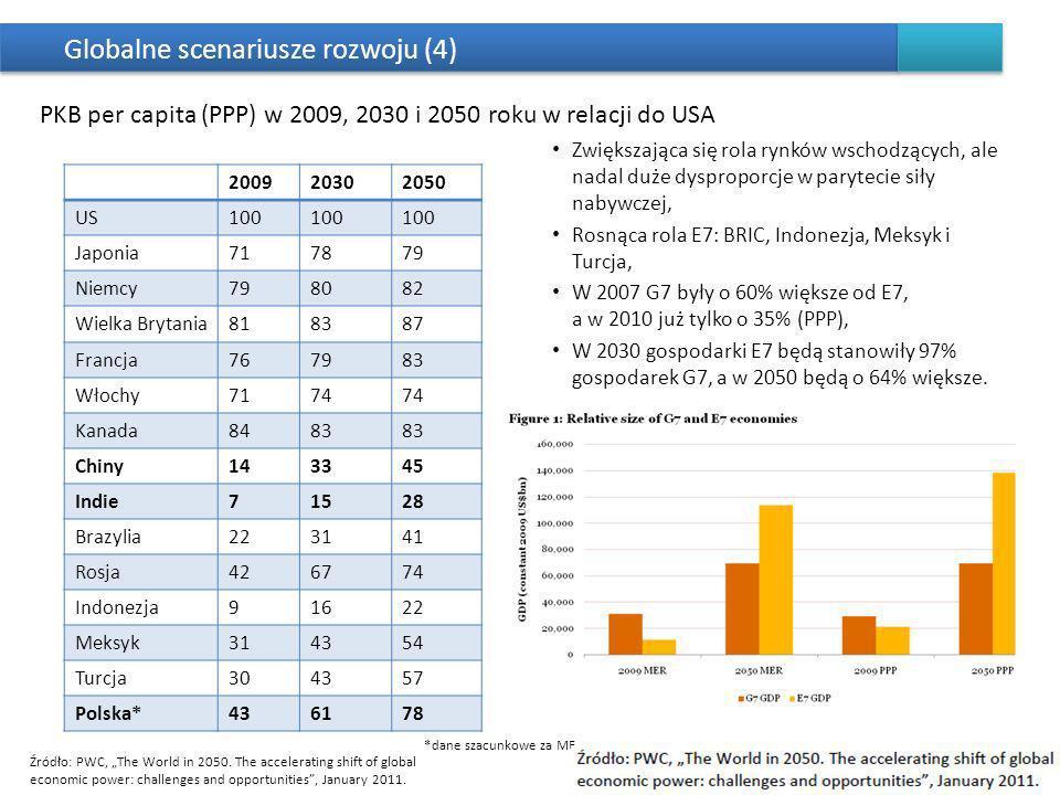 Globalne scenariusze rozwoju (4)