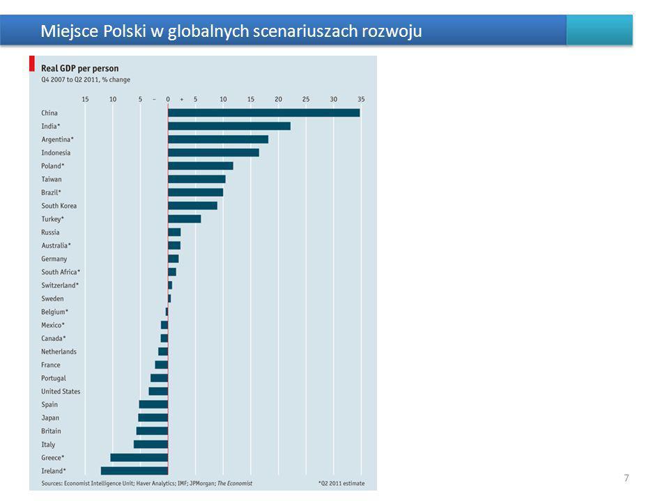 Miejsce Polski w globalnych scenariuszach rozwoju