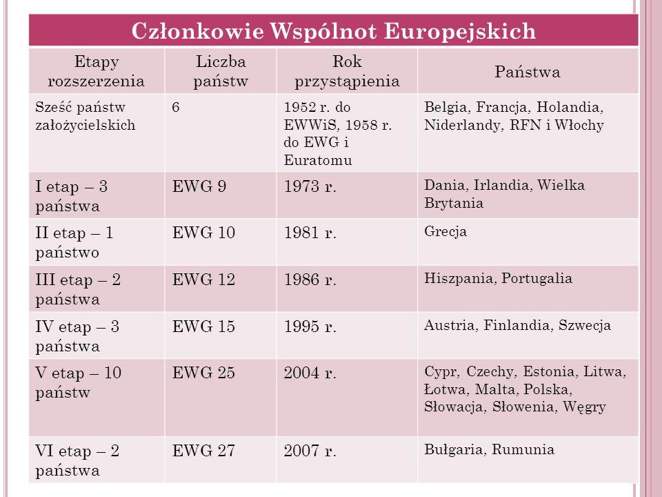 Członkowie Wspólnot Europejskich