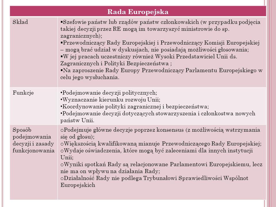 Rada Europejska Skład.