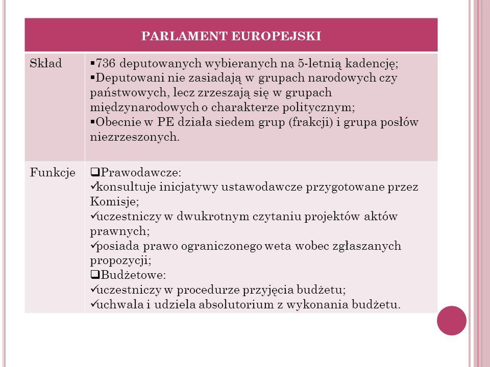 PARLAMENT EUROPEJSKI Skład. 736 deputowanych wybieranych na 5-letnią kadencję;