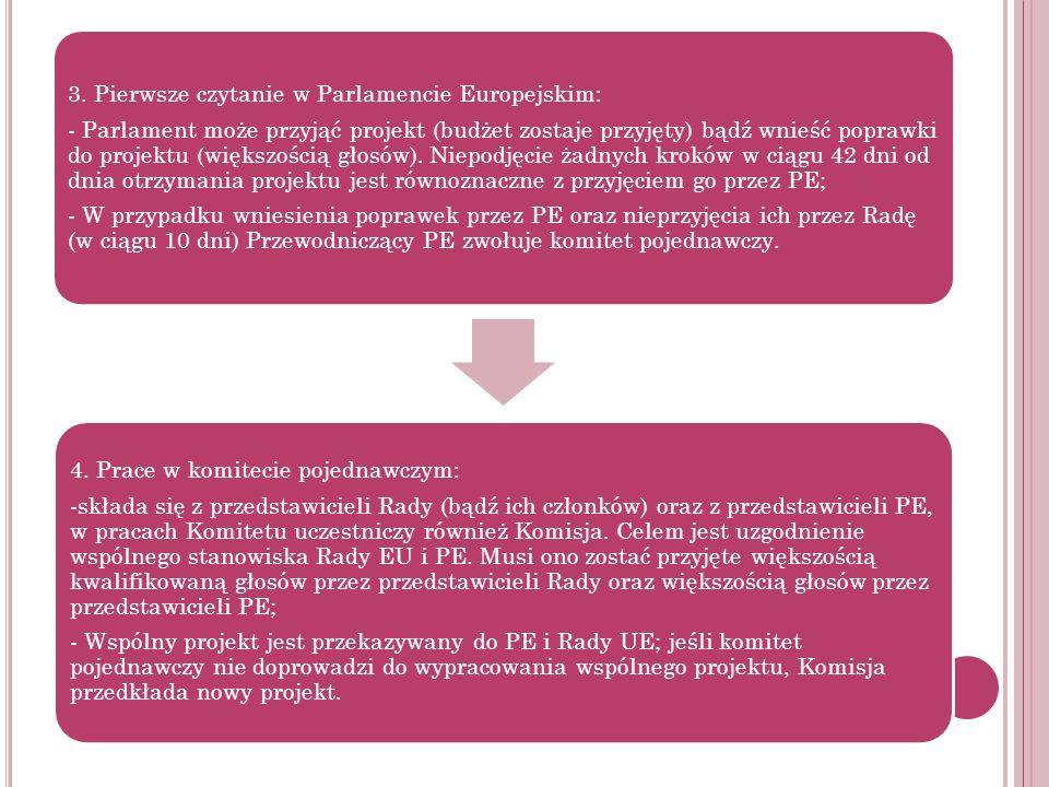 - W przypadku wniesienia poprawek przez PE oraz nieprzyjęcia ich przez Radę (w ciągu 10 dni) Przewodniczący PE zwołuje komitet pojednawczy.