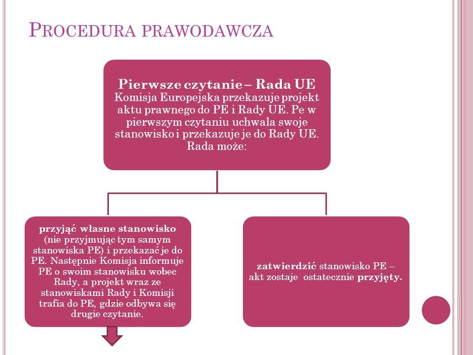 Procedura prawodawcza