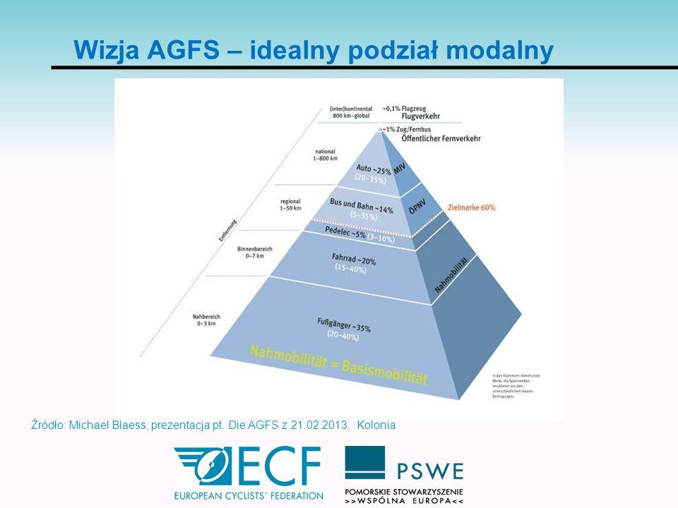 Wizja AGFS – idealny podział modalny